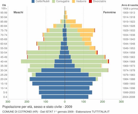 Grafico Popolazione per età, sesso e stato civile Comune di Cotronei (KR)