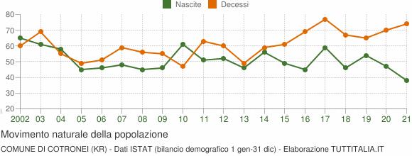 Grafico movimento naturale della popolazione Comune di Cotronei (KR)