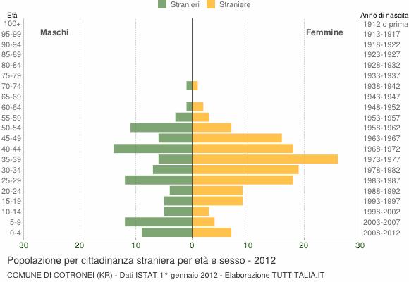 Grafico cittadini stranieri - Cotronei 2012