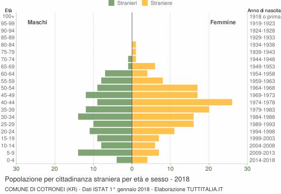 Grafico cittadini stranieri - Cotronei 2018