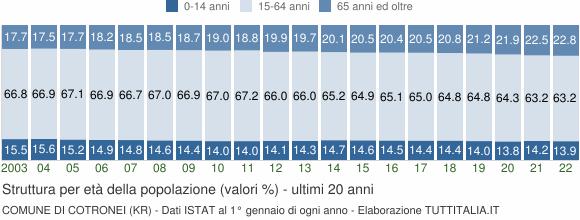 Grafico struttura della popolazione Comune di Cotronei (KR)