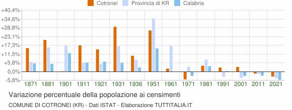 Grafico variazione percentuale della popolazione Comune di Cotronei (KR)