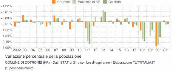 Variazione percentuale della popolazione Comune di Cotronei (KR)