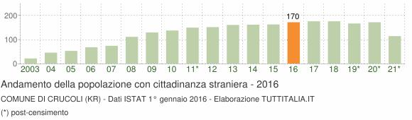 Grafico andamento popolazione stranieri Comune di Crucoli (KR)