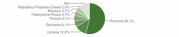 Grafico cittadinanza stranieri - Crucoli 2011