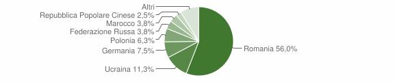 Grafico cittadinanza stranieri - Crucoli 2013