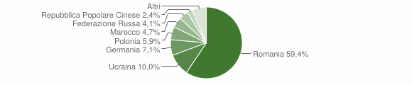 Grafico cittadinanza stranieri - Crucoli 2016