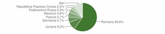 Grafico cittadinanza stranieri - Crucoli 2017