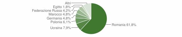 Grafico cittadinanza stranieri - Crucoli 2019