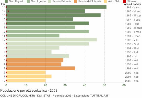 Grafico Popolazione in età scolastica - Crucoli 2003