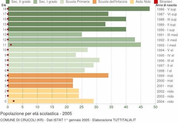Grafico Popolazione in età scolastica - Crucoli 2005