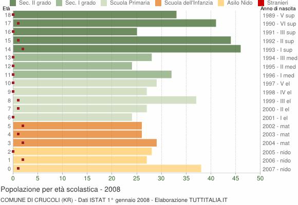 Grafico Popolazione in età scolastica - Crucoli 2008