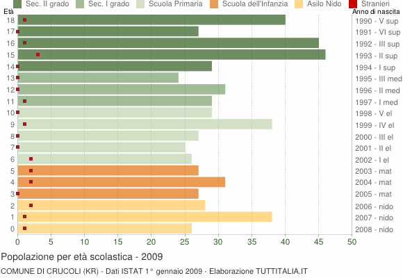 Grafico Popolazione in età scolastica - Crucoli 2009