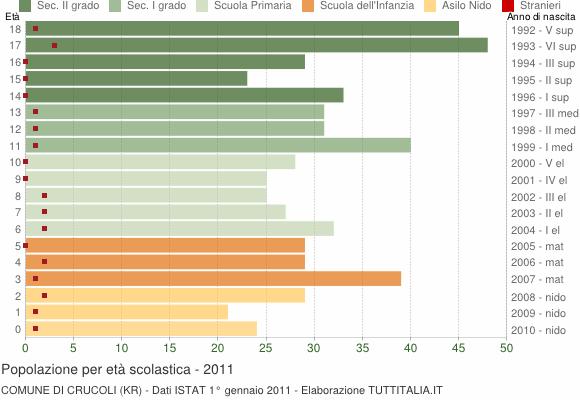 Grafico Popolazione in età scolastica - Crucoli 2011