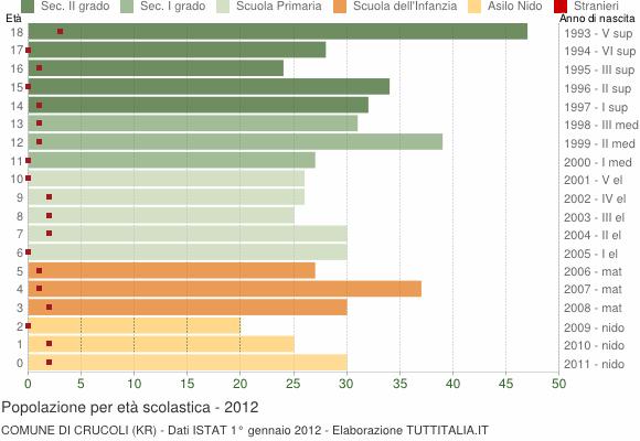 Grafico Popolazione in età scolastica - Crucoli 2012