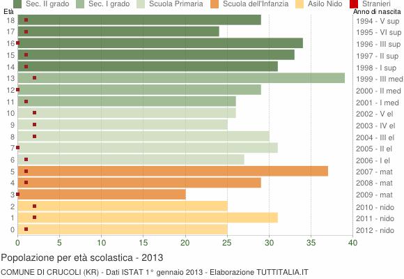 Grafico Popolazione in età scolastica - Crucoli 2013