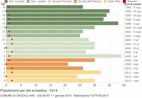 Grafico Popolazione in età scolastica - Crucoli 2014