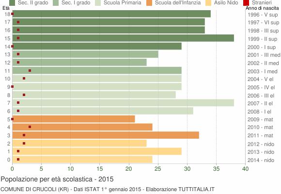 Grafico Popolazione in età scolastica - Crucoli 2015