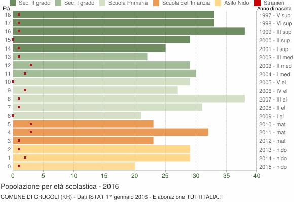 Grafico Popolazione in età scolastica - Crucoli 2016