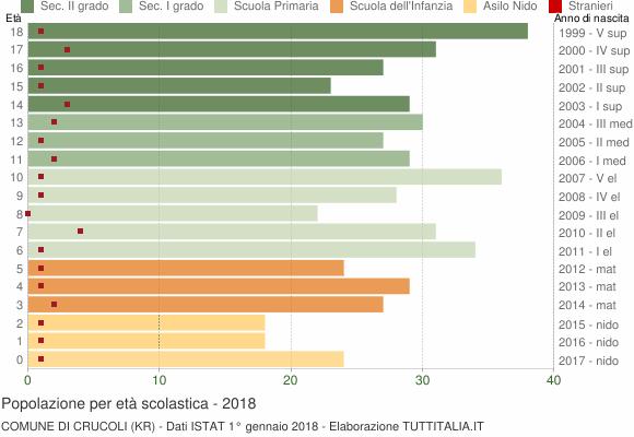 Grafico Popolazione in età scolastica - Crucoli 2018