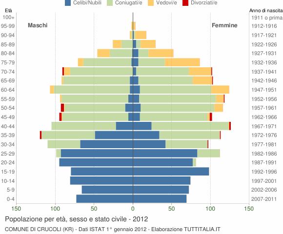 Grafico Popolazione per età, sesso e stato civile Comune di Crucoli (KR)