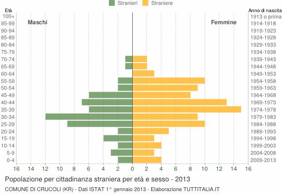 Grafico cittadini stranieri - Crucoli 2013
