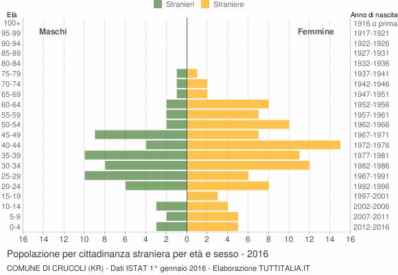 Grafico cittadini stranieri - Crucoli 2016