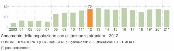 Grafico andamento popolazione stranieri Comune di Maropati (RC)