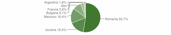 Grafico cittadinanza stranieri - Maropati 2009