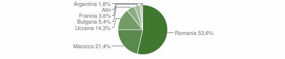 Grafico cittadinanza stranieri - Maropati 2010