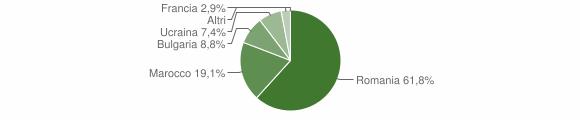 Grafico cittadinanza stranieri - Maropati 2014