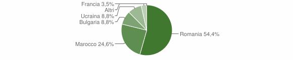 Grafico cittadinanza stranieri - Maropati 2018