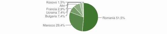 Grafico cittadinanza stranieri - Maropati 2019