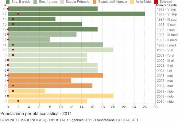 Grafico Popolazione in età scolastica - Maropati 2011