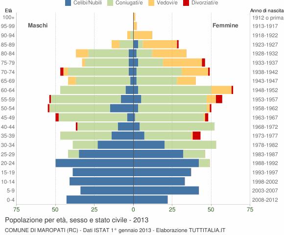 Grafico Popolazione per età, sesso e stato civile Comune di Maropati (RC)