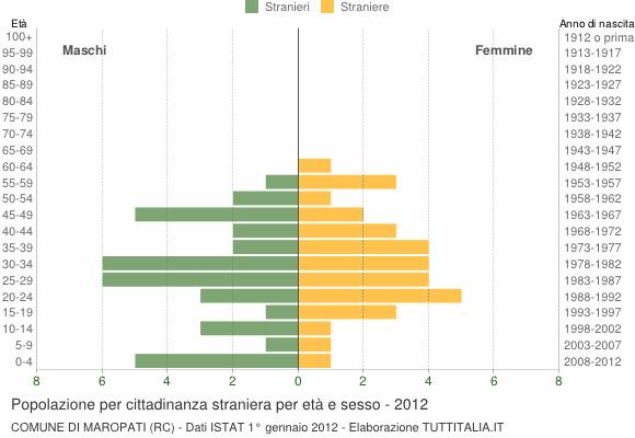 Grafico cittadini stranieri - Maropati 2012