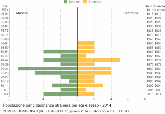 Grafico cittadini stranieri - Maropati 2014