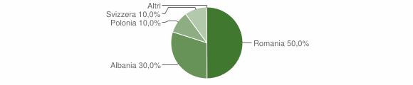Grafico cittadinanza stranieri - Nocara 2009