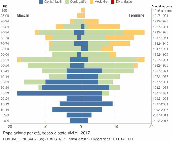 Grafico Popolazione per età, sesso e stato civile Comune di Nocara (CS)