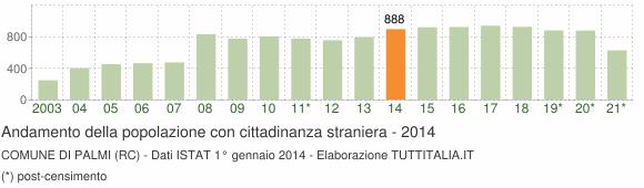 Grafico andamento popolazione stranieri Comune di Palmi (RC)