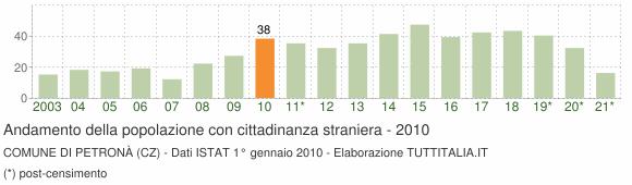 Grafico andamento popolazione stranieri Comune di Petronà (CZ)