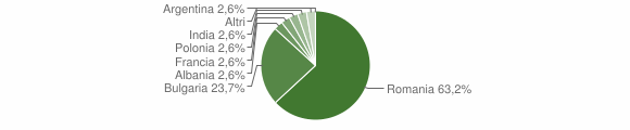 Grafico cittadinanza stranieri - Petronà 2010