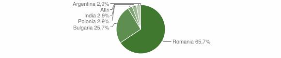 Grafico cittadinanza stranieri - Petronà 2011