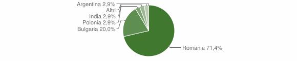 Grafico cittadinanza stranieri - Petronà 2013