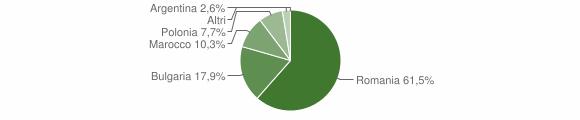 Grafico cittadinanza stranieri - Petronà 2016
