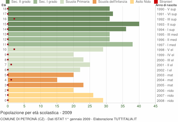 Grafico Popolazione in età scolastica - Petronà 2009