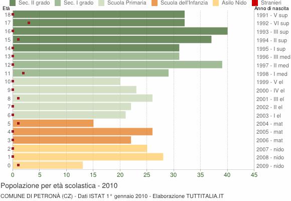 Grafico Popolazione in età scolastica - Petronà 2010