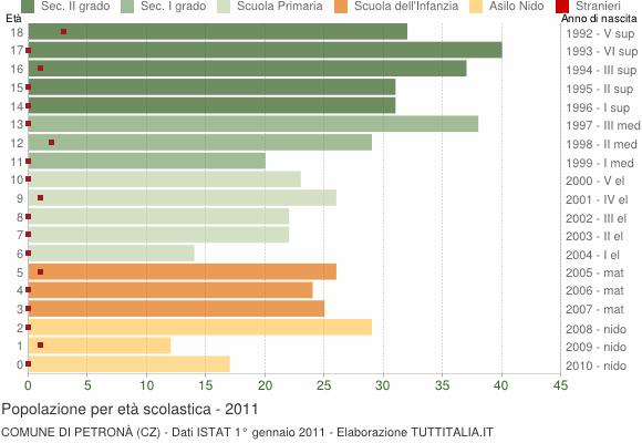 Grafico Popolazione in età scolastica - Petronà 2011