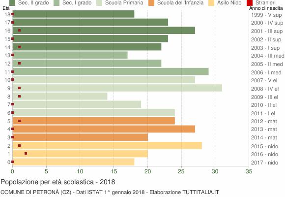 Grafico Popolazione in età scolastica - Petronà 2018