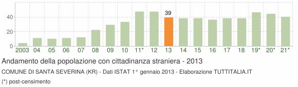 Grafico andamento popolazione stranieri Comune di Santa Severina (KR)